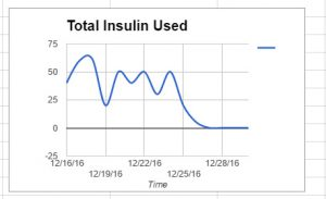 A graph image of my insulin usage.
